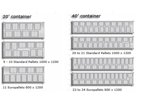 Ocean Container Loading Plan